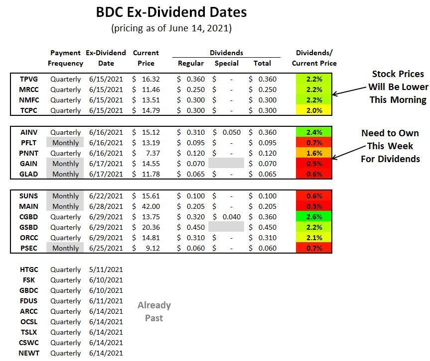 BDC Ex-Dividend Dates